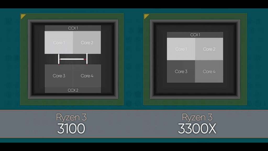 Ryzen 3 3100 vs 3300X CCX Layout