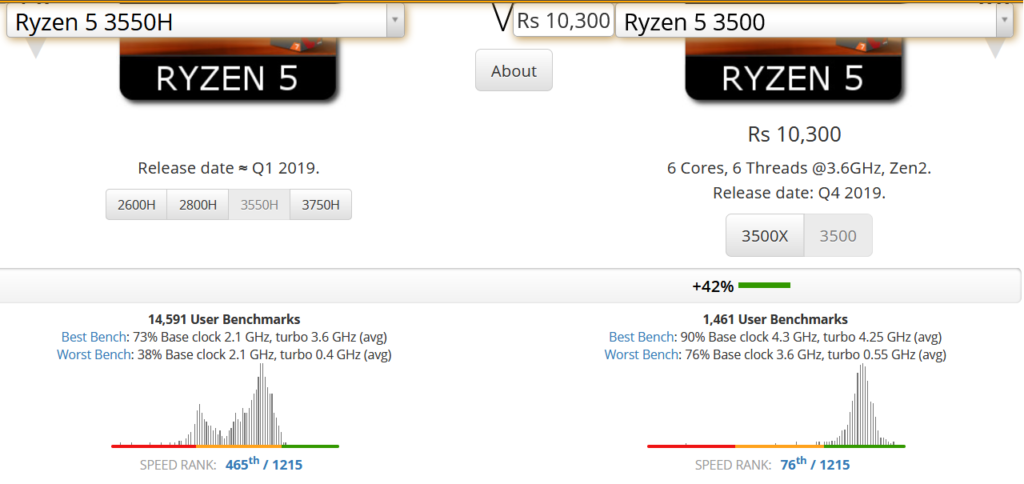 UserBenchmark AMD Ryzen 5 3500 vs 3550H