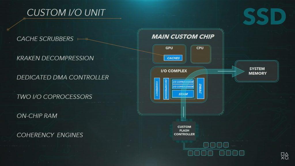 PlayStaion 5 SSD Custom IO Unit